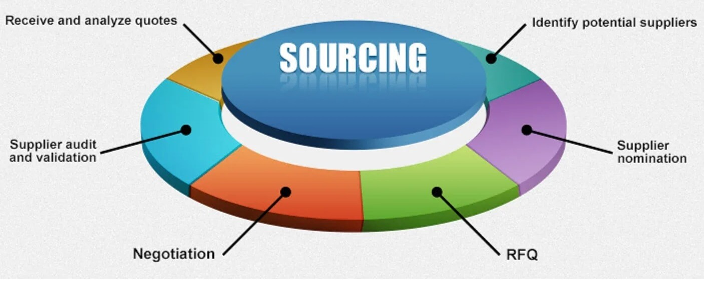 Sourcing Suppliers and Controlling Costs: Product Reviews, Tips on Sourcing Suppliers and Common Questions